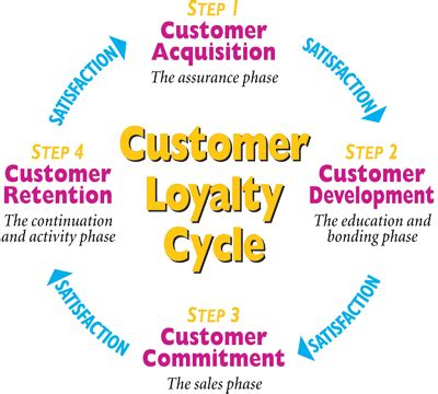Phd Thesis On Customer Loyalty - buypaperwritingessayservices